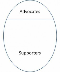 Supporters to Advocates