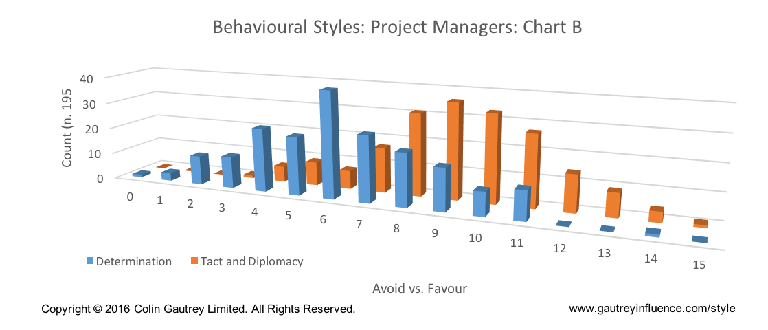 Influencing Styles of Project Managers
